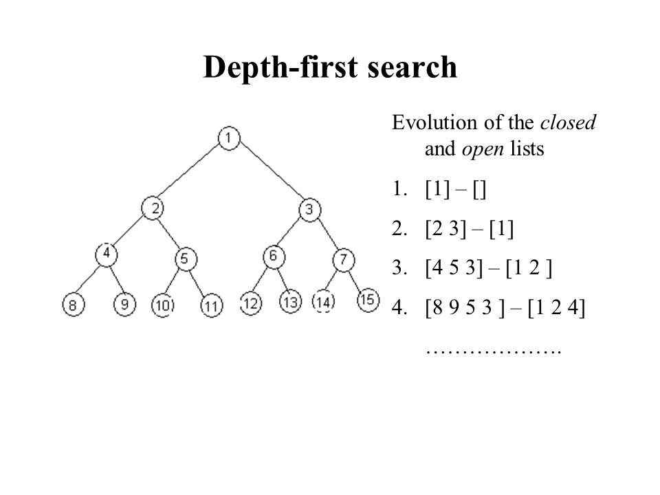 Depth-first search Evolution of the closed and open lists [1] – []